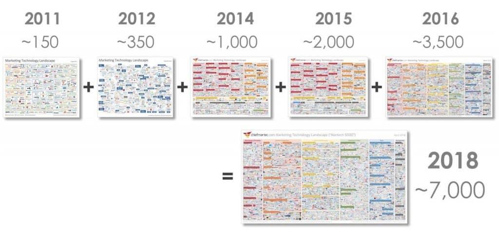 Badania dot. marketingu efektywnościowego