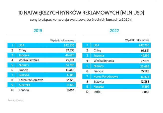 Badania agencji mediowej Zenith
