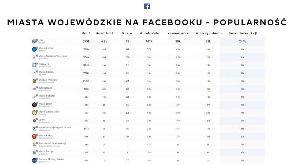 Popularność miast wojewódzkich na Facebooku